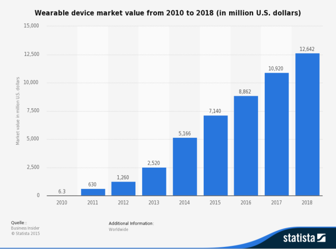 statistic_id259372_forecast_-wearable-device-market-value-2010-2018
