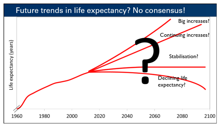 future trends in life expectancy